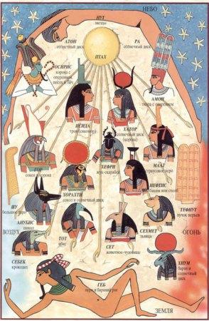 Мифы о сотворении мира разных народов