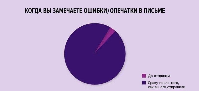 Факты о нашей жизни в графиках