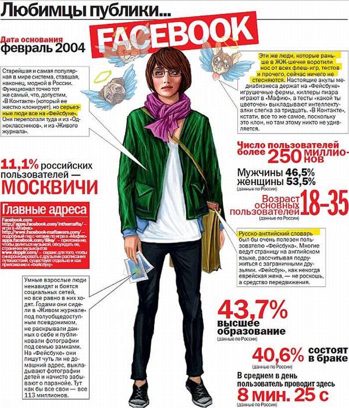 Как выглядят пользователи социальных сетей?