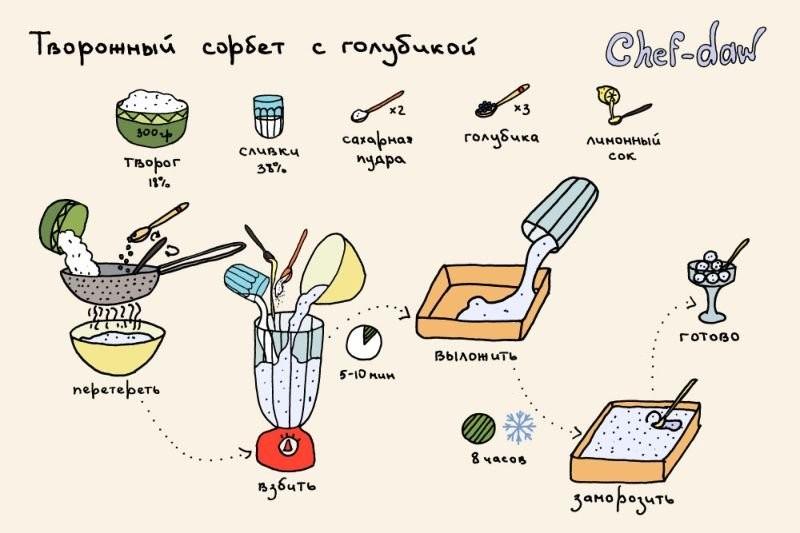Кулинарные рецепты в картинках