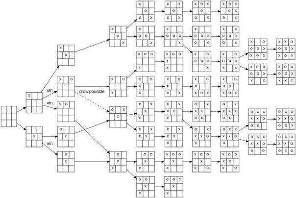 Все схемы игры в крестики-нолики