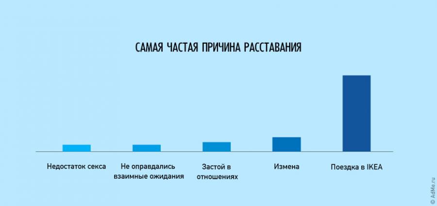 25 ироничных фактов о нашей жизни в графиках