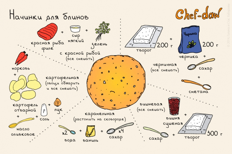 Рецепты  и кулинарные советы в картинках