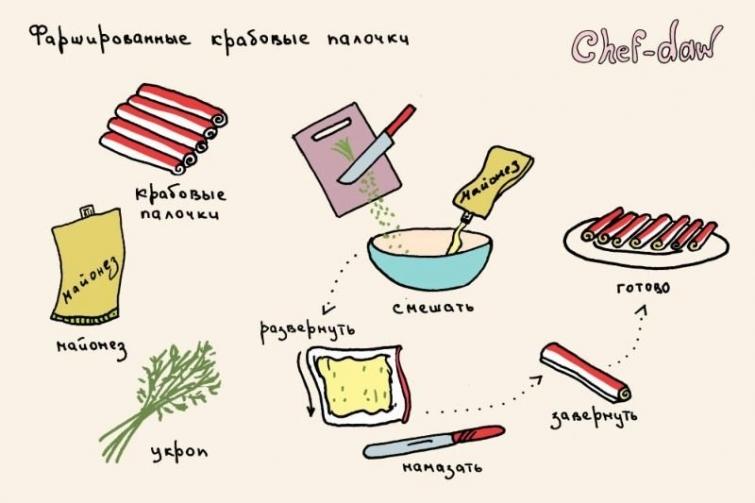 Рецепты десертов с кокосовым молоком