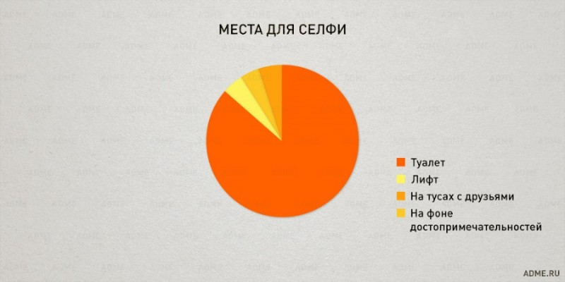 Наша жизнь в графиках
