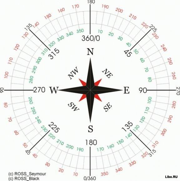 О компасе