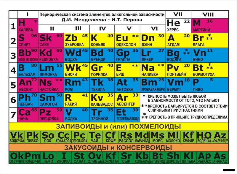 таблица менделеева версия для печати.