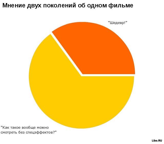 Немного статистики