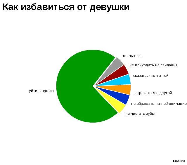 Забавная статистика