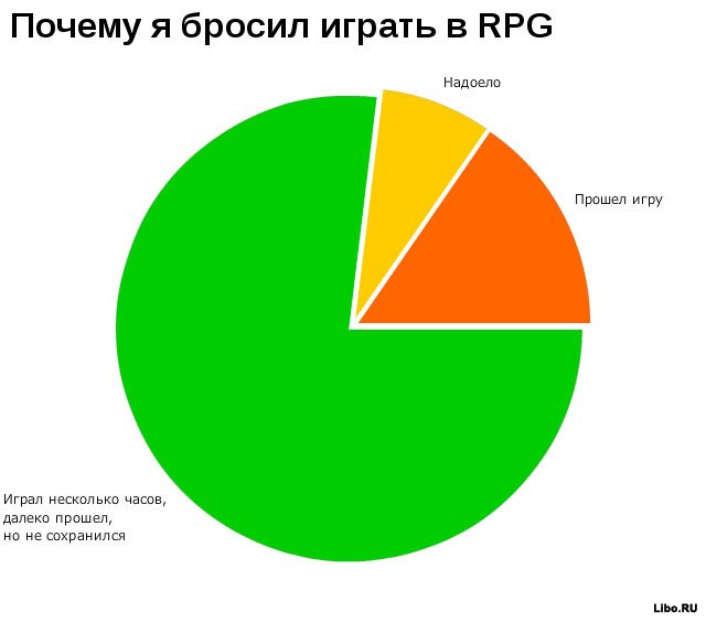 Статистика в картинках