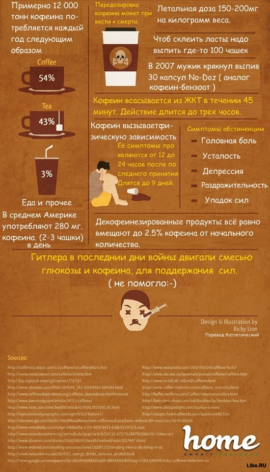 15 фактов о кофеине