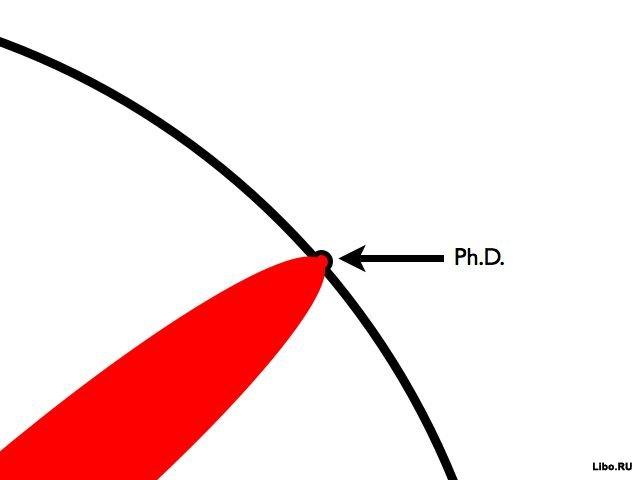 Что значит быть доктором наук?