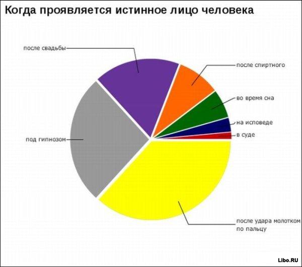 Весёлая статистика :)