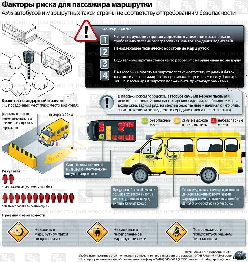 Факторы риска в маршрутке