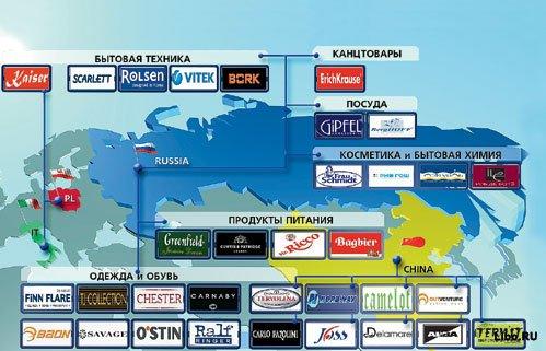 Российские бренды