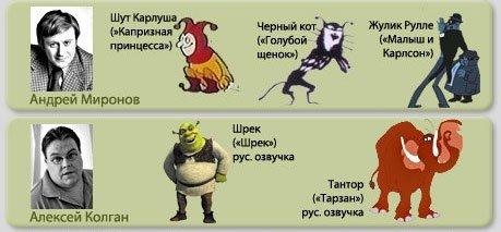 Голоса персонажей мультфильмов