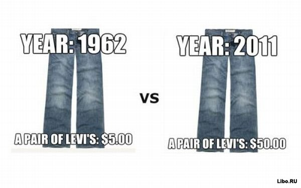 Инфляция в США