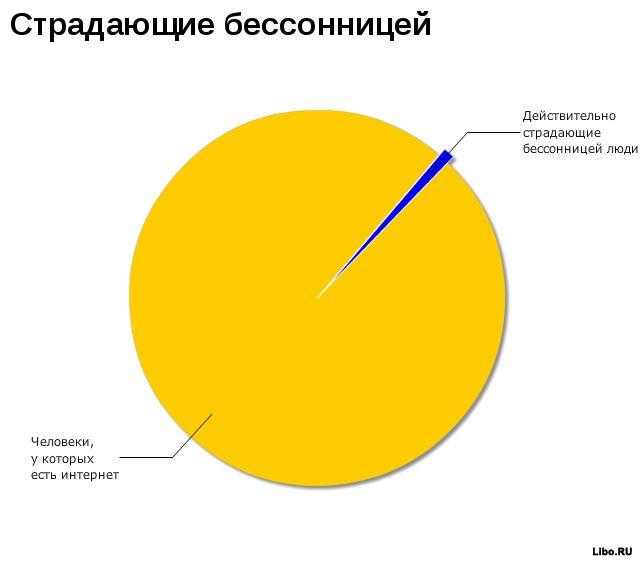 Весёлая статистика
