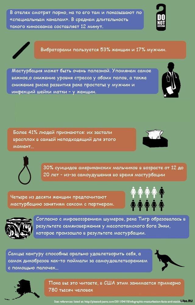 Факты о мастурбации и онанизме