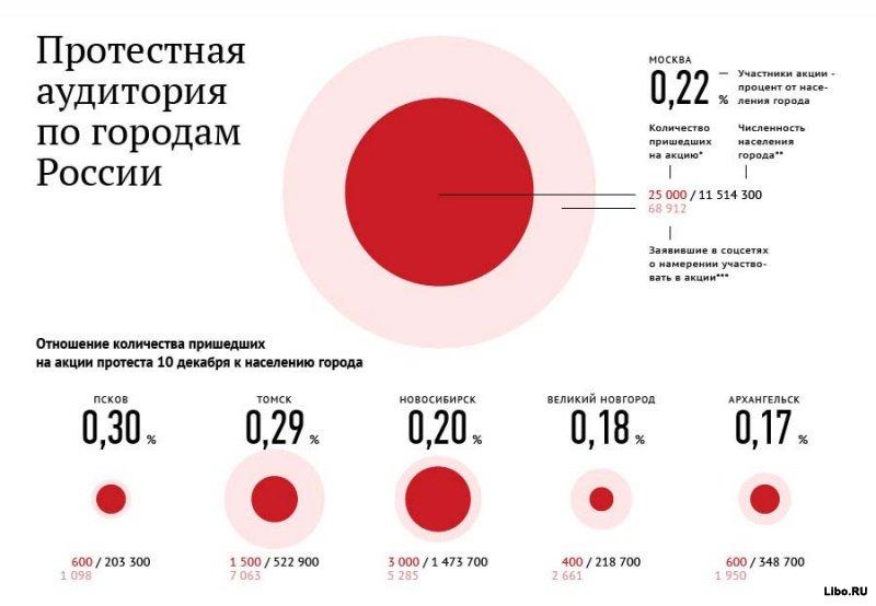 Протестующая Россия