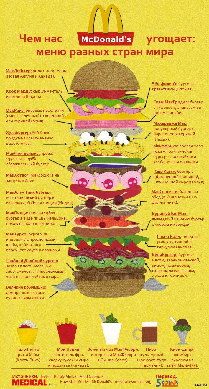 Чем кормят в McDonalds