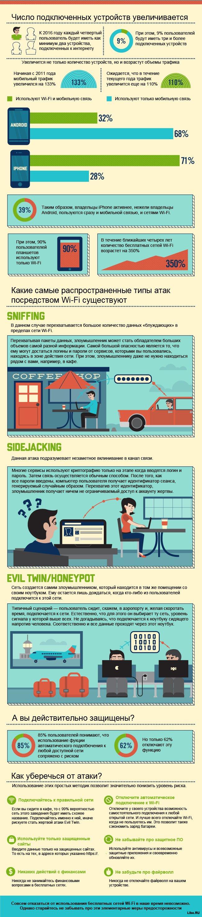 Чем опасны беспроводные сети