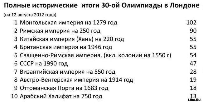 Сводная таблица результатов Олимпиады