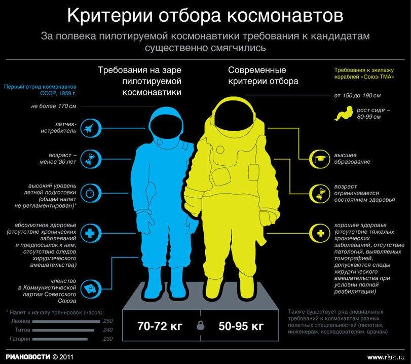 Требования к космонавтам