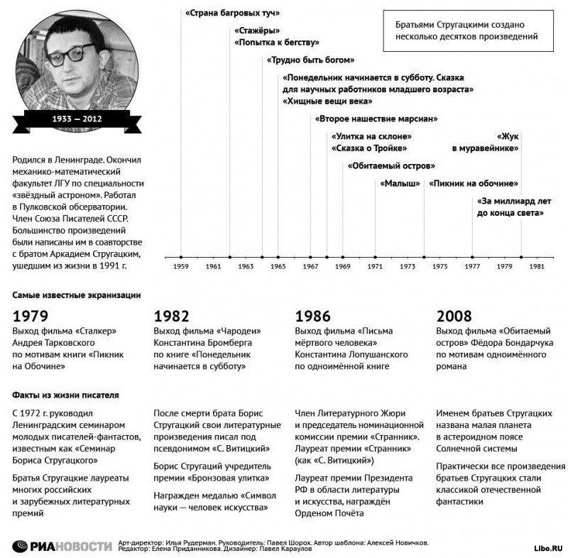 19 ноября 2012 скончался писатель-фантаст Борис Стругацкий