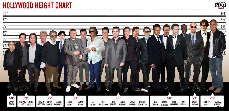 Рост знаменитостей
