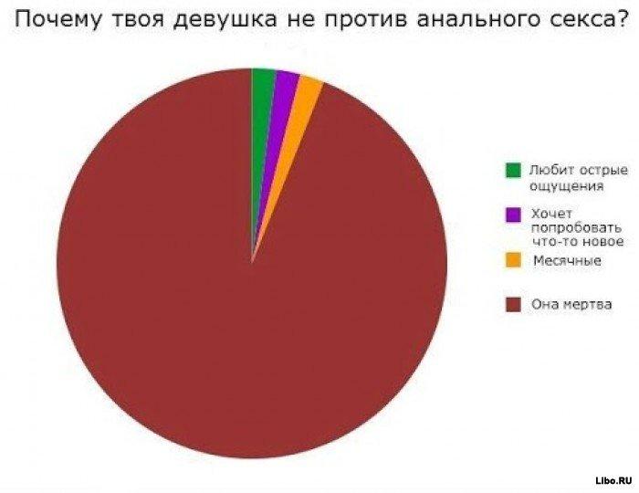 analniy-seks-statistika