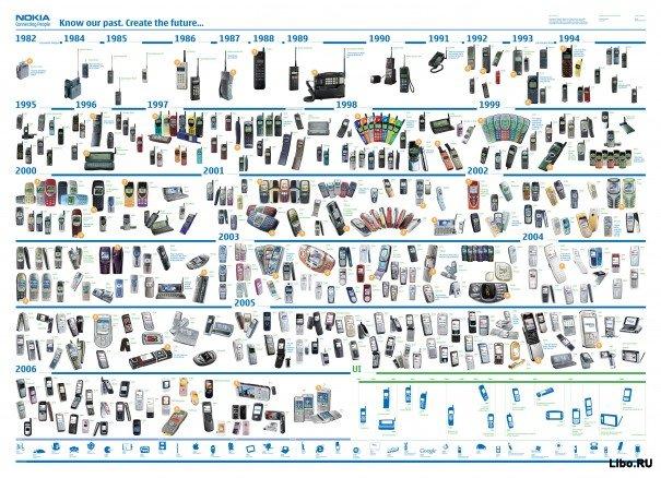 Эволюция Nokia