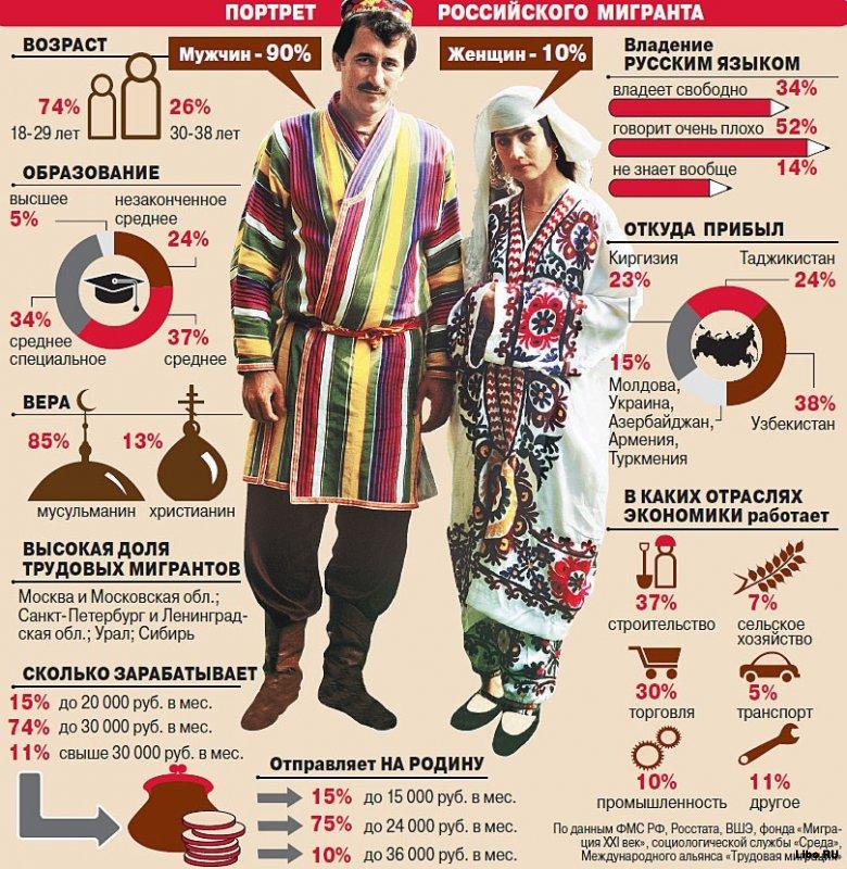 Портрет российского мигранта